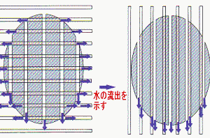 横型安全溝 縦型安全溝