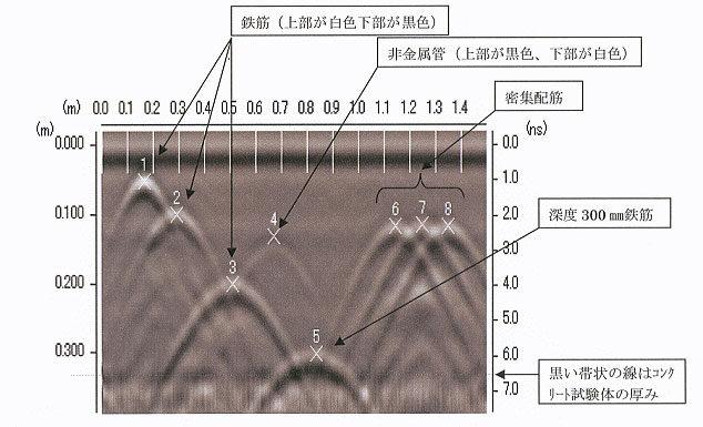 鉄筋探査 難解な配筋、非金属管